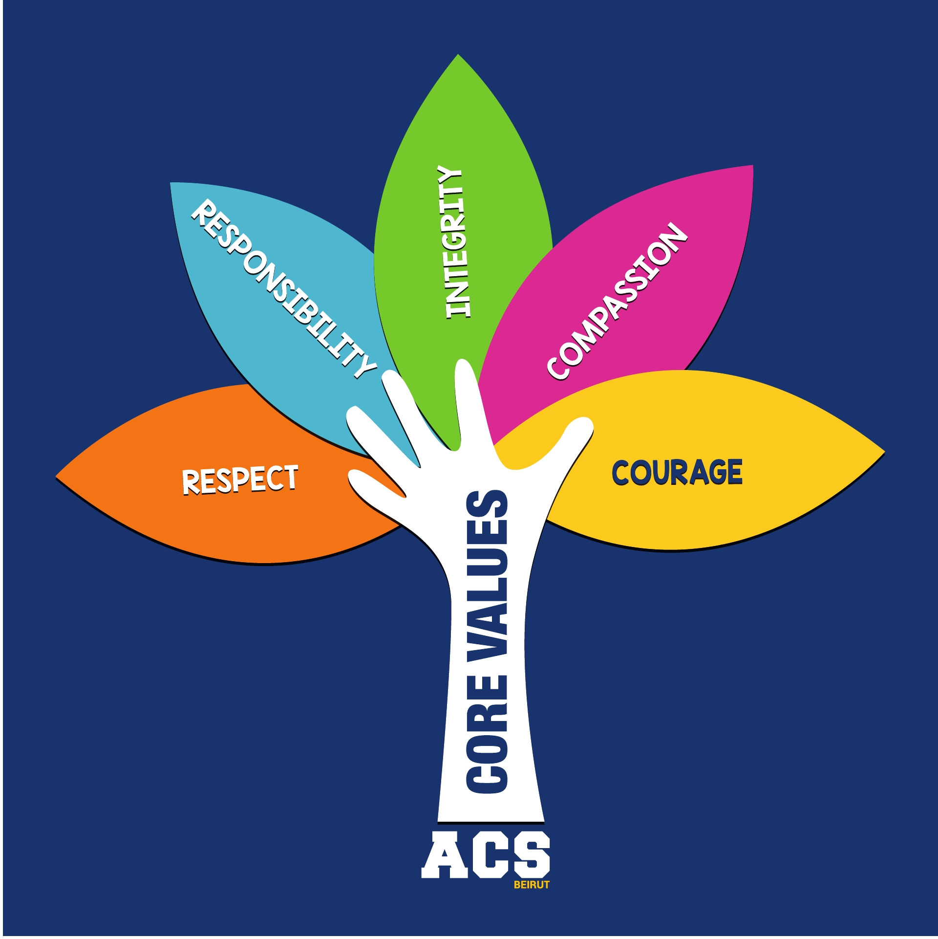 ACS Beirut Core Values