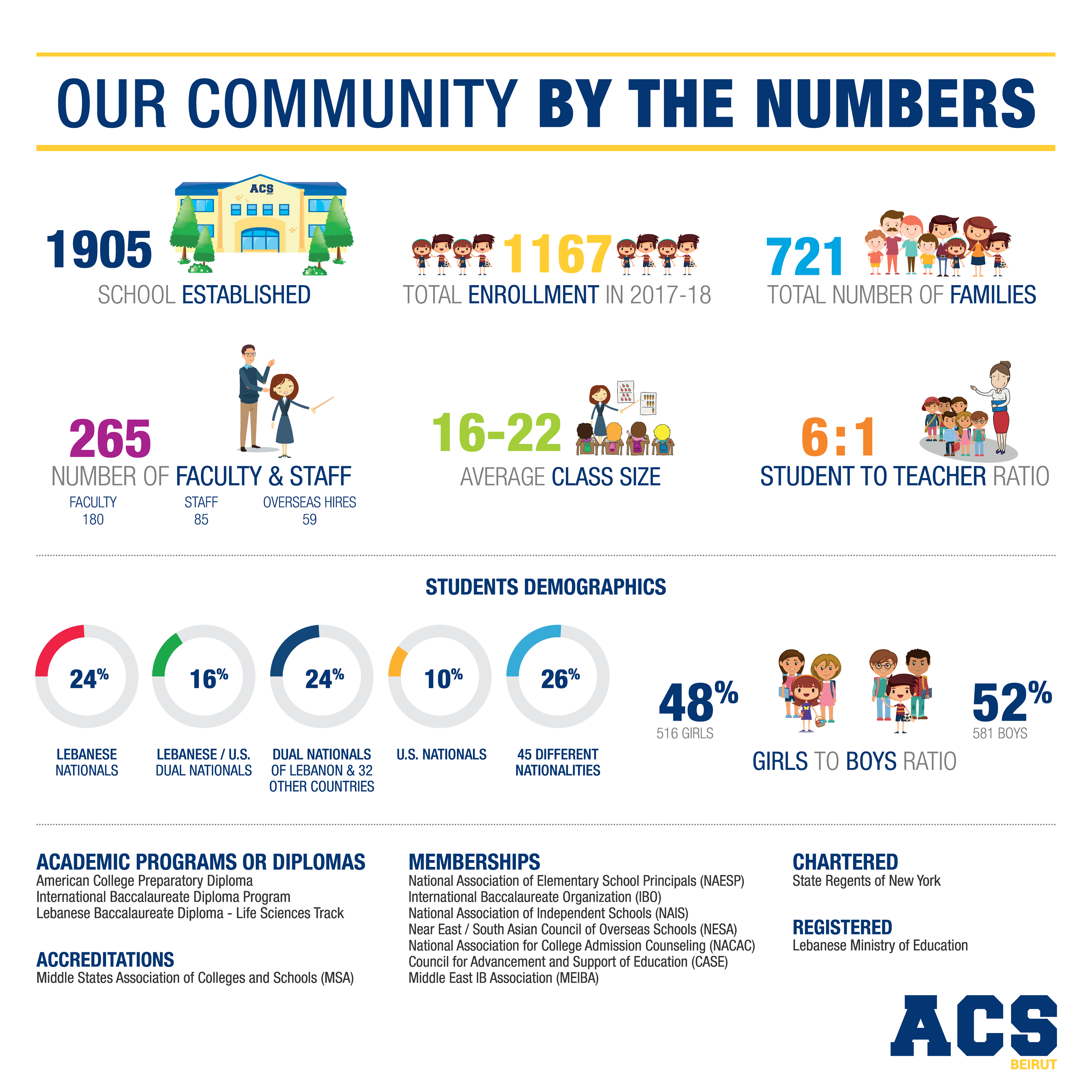 Facts and Figures, ACS Beirut