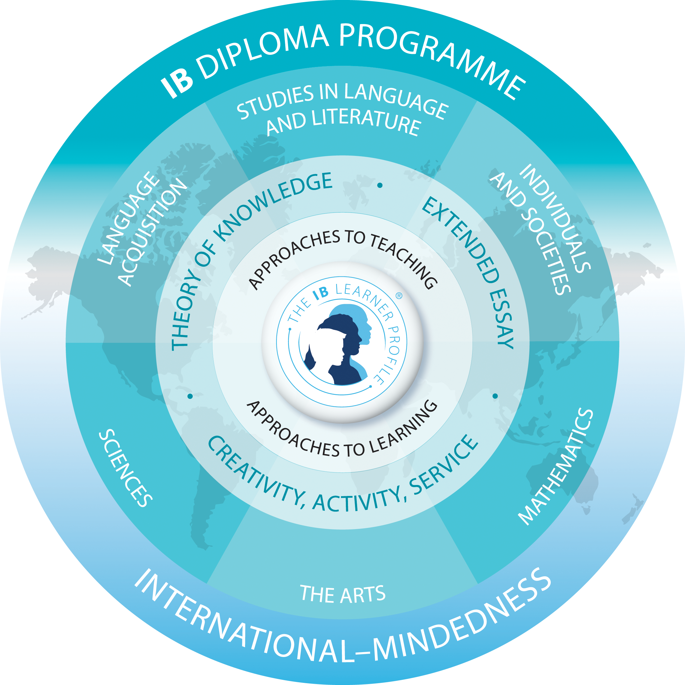 IB DP Curriculum Model
